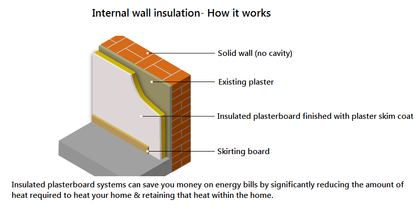 External Wall Insulation On Epc For System Build